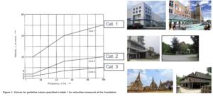 Noise and vibration testing classifiction verification
